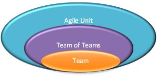 Agile Unit