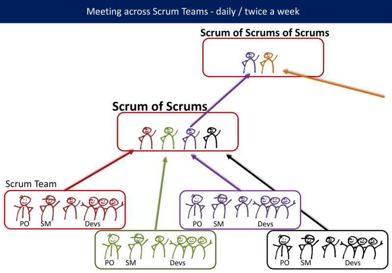 Scrum of Scrums (of Scrums)