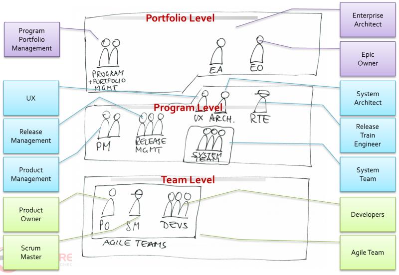 SAFe - mehr Rollen als andere agile Frameworks
