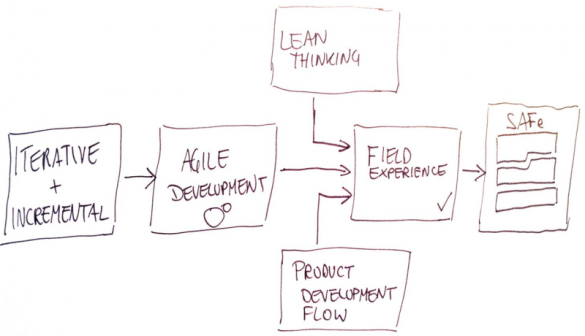 Ursprünge des Scaled Agile Frameworks