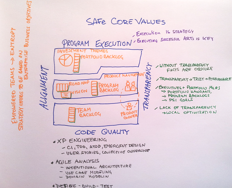Core Values von SAFe